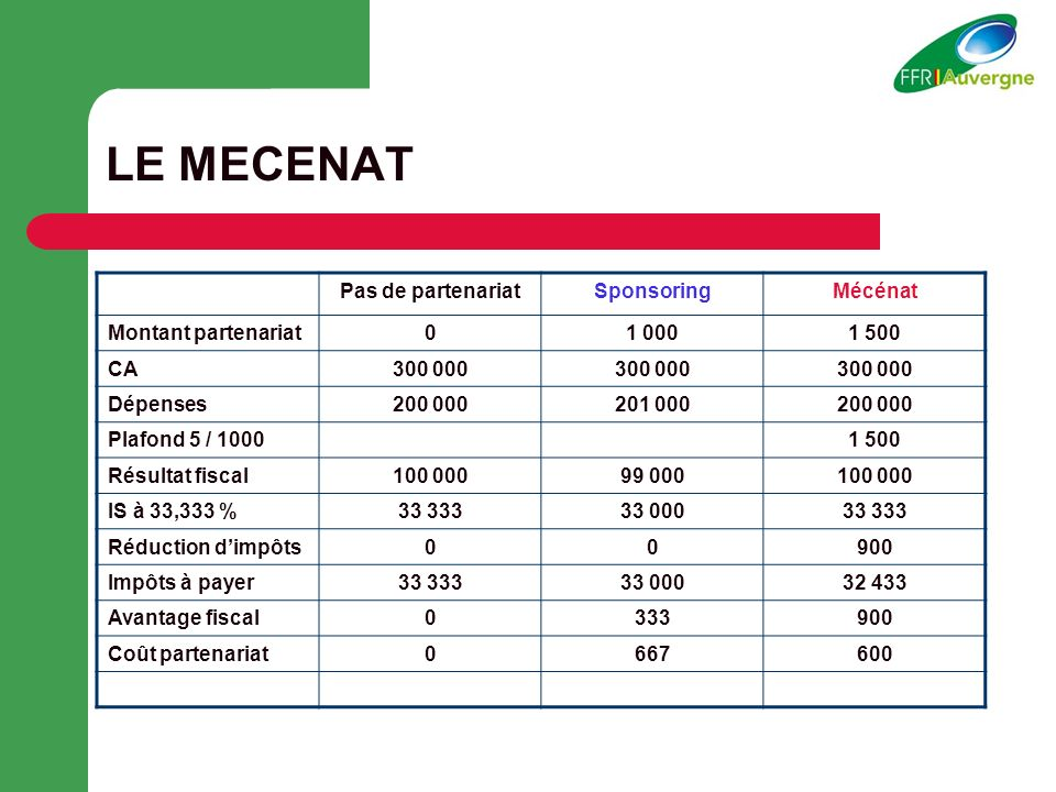 LE MECENAT Pas de partenariat Sponsoring Mécénat Montant partenariat
