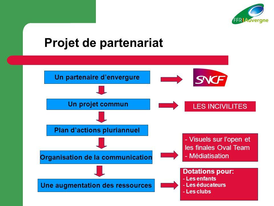 Projet de partenariat Un partenaire d'envergure Un projet commun