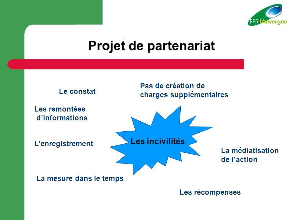 Projet de partenariat Les incivilités