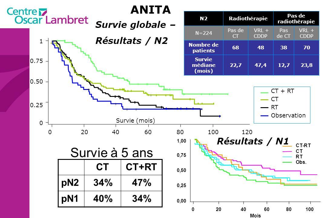 Survie à 5 ans ANITA CT CT+RT pN2 34% 47% pN1 40% Survie globale –