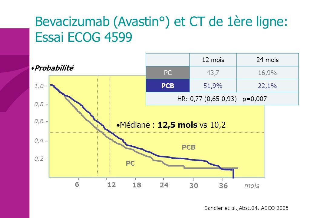 Bevacizumab (Avastin°) et CT de 1ère ligne: Essai ECOG 4599