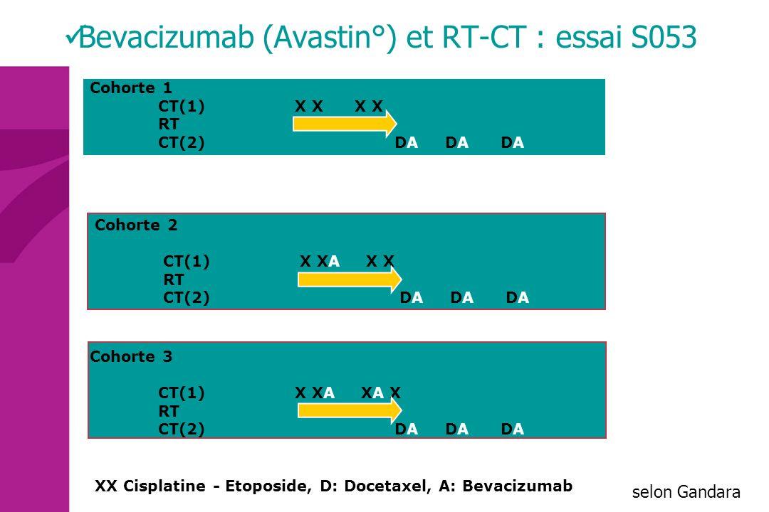 Bevacizumab (Avastin°) et RT-CT : essai S053