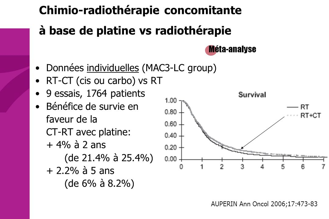 Chimio-radiothérapie concomitante à base de platine vs radiothérapie