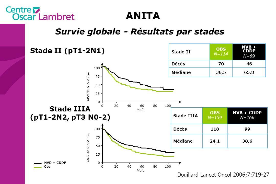 ANITA Survie globale - Résultats par stades Stade II (pT1-2N1)