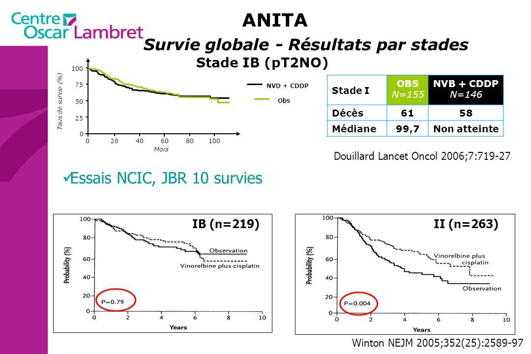 ANITA Survie globale - Résultats par stades