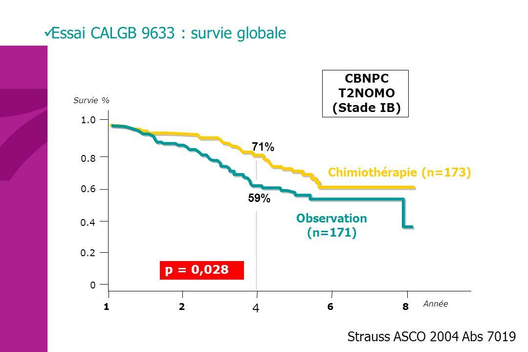 Essai CALGB 9633 : survie globale