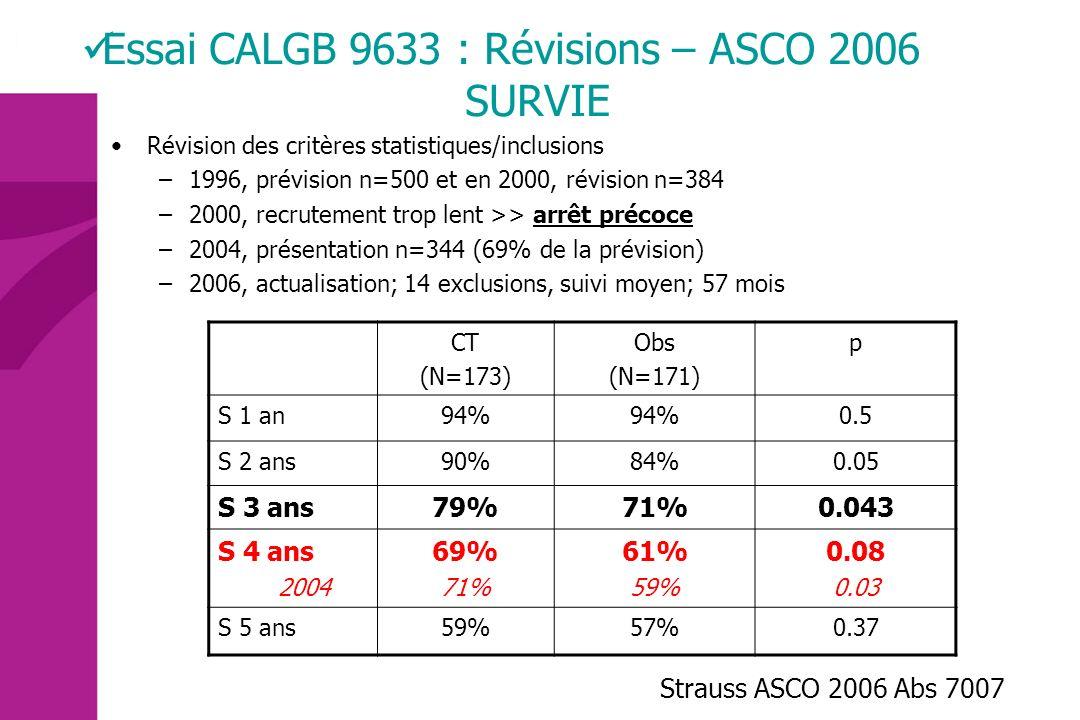 Essai CALGB 9633 : Révisions – ASCO 2006 SURVIE
