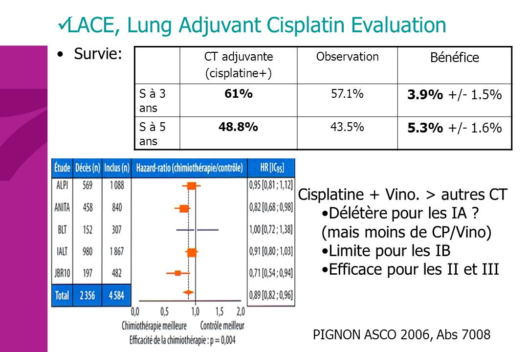 LACE, Lung Adjuvant Cisplatin Evaluation