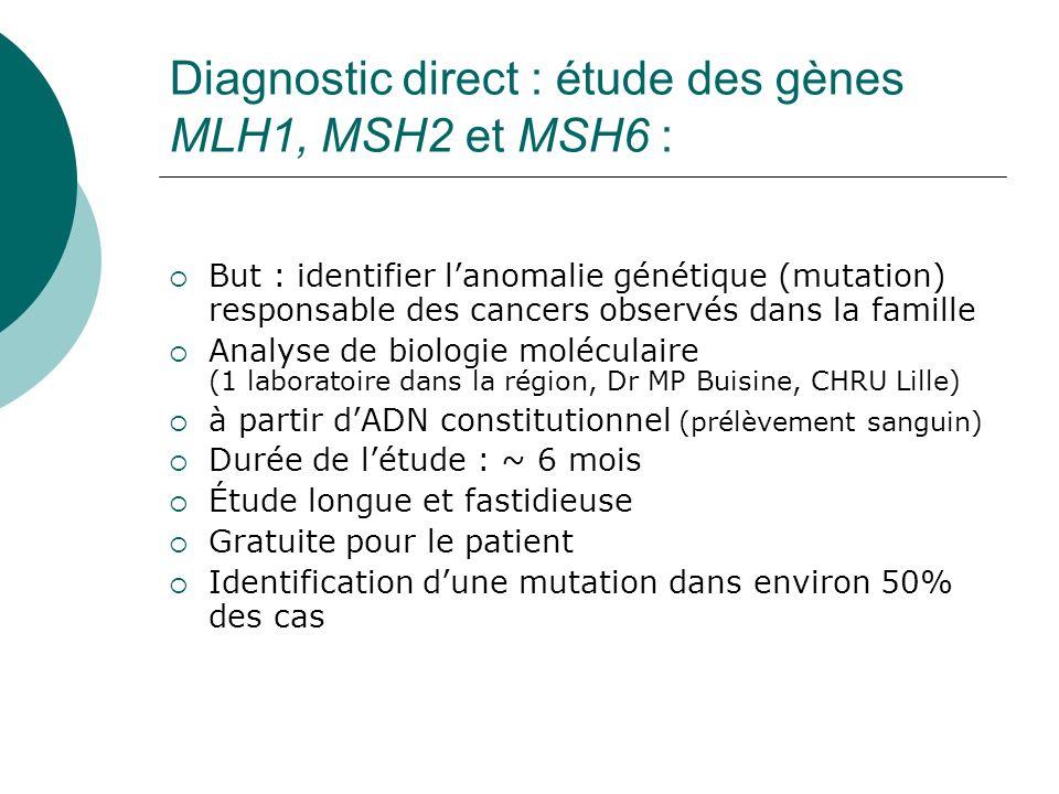 Diagnostic direct : étude des gènes MLH1, MSH2 et MSH6 :