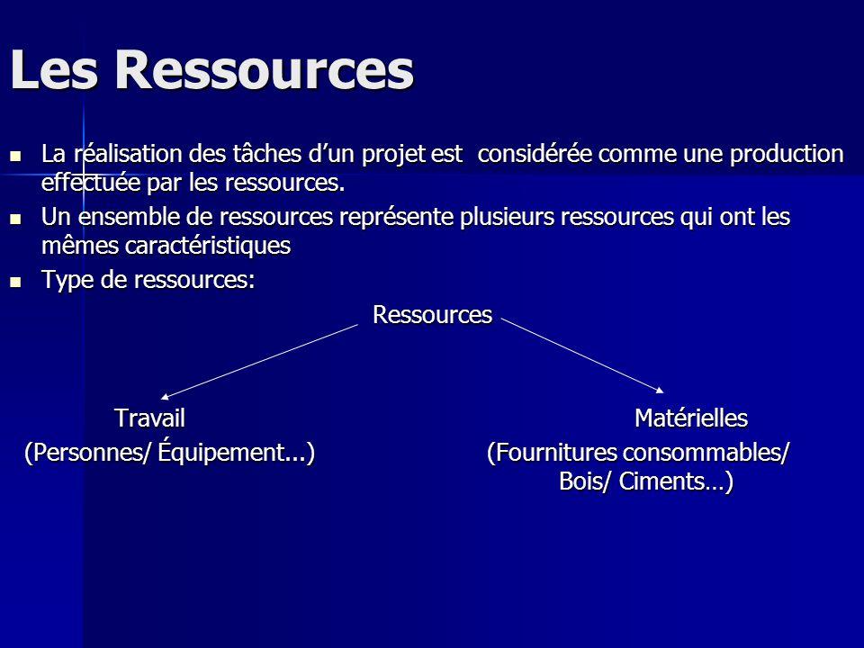 Les Ressources La réalisation des tâches d'un projet est considérée comme une production effectuée par les ressources.