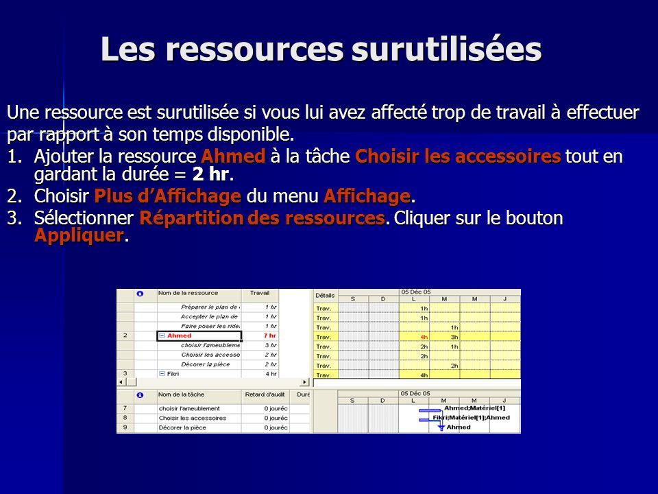Les ressources surutilisées