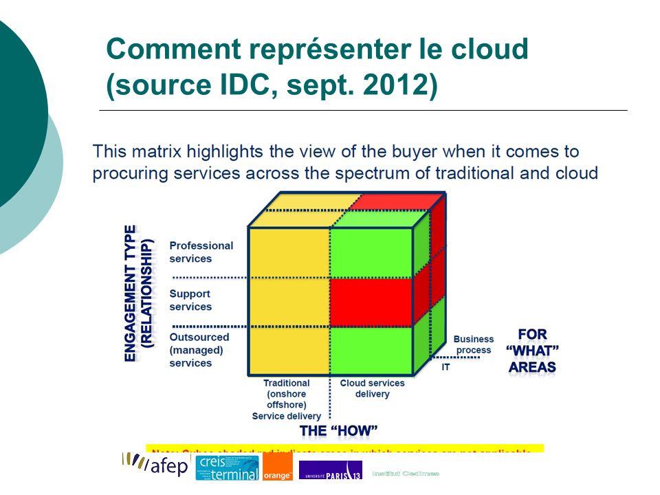 Comment représenter le cloud (source IDC, sept. 2012)