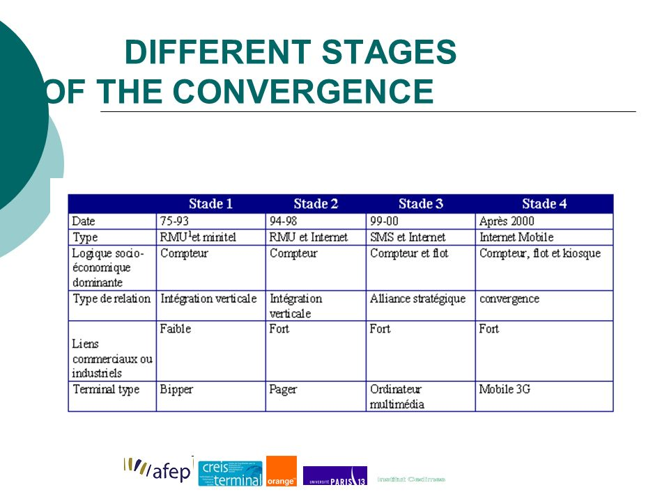 DIFFERENT STAGES OF THE CONVERGENCE