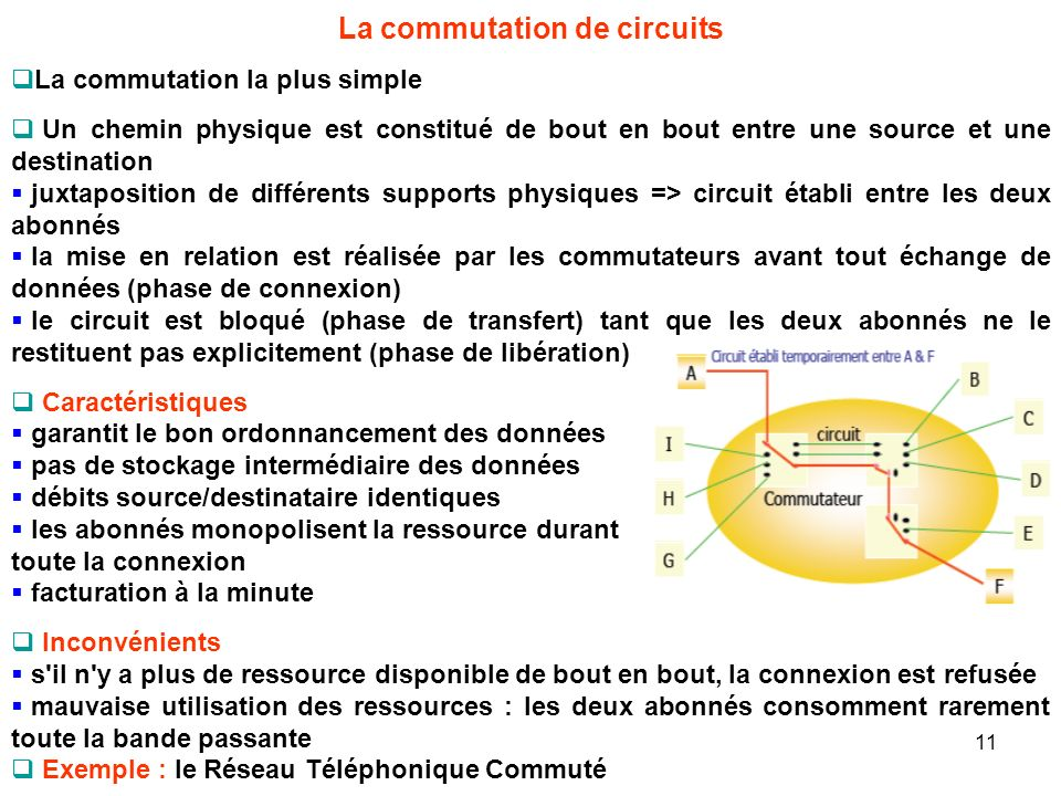 La commutation de circuits