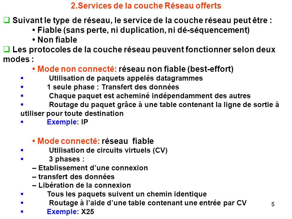 2.Services de la couche Réseau offerts