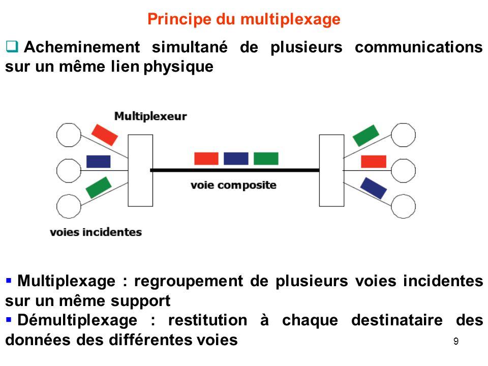 Principe du multiplexage