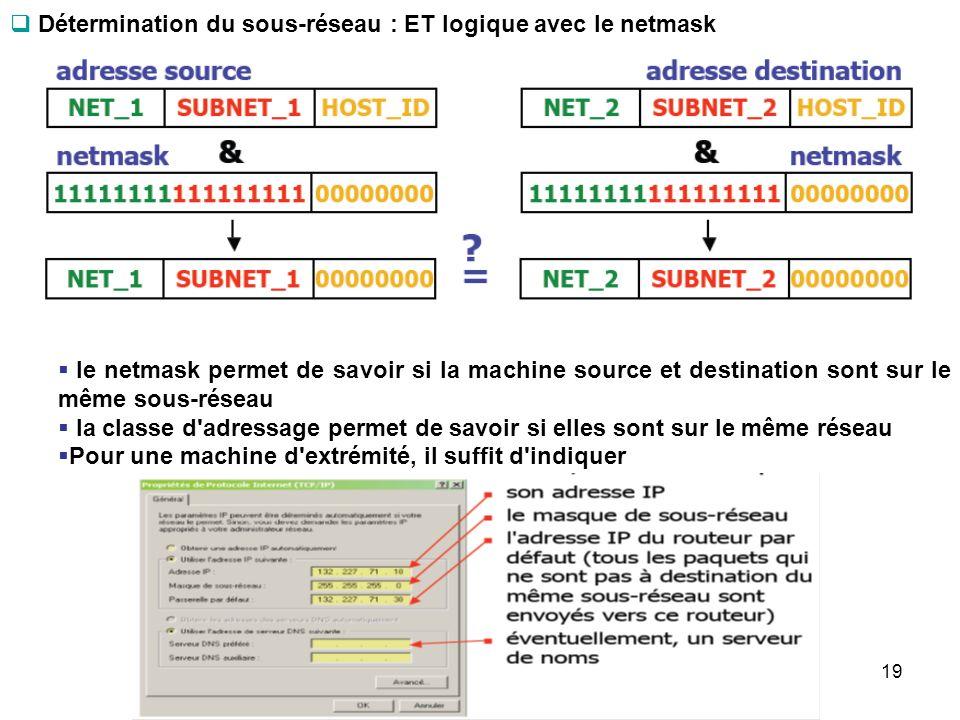 Détermination du sous-réseau : ET logique avec le netmask
