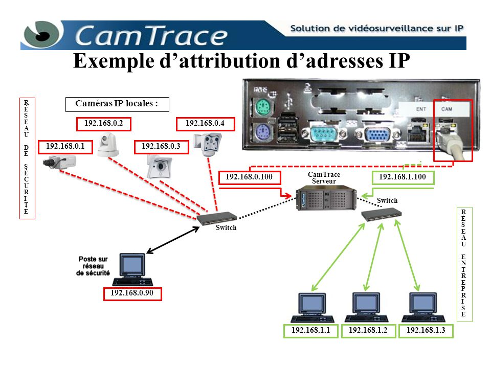 Exemple d'attribution d'adresses IP