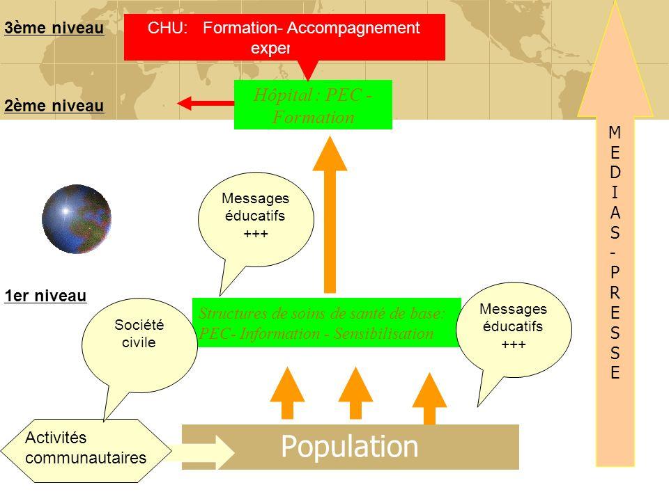 Population Hôpital : PEC - Formation M E D I A S - P R 3ème niveau