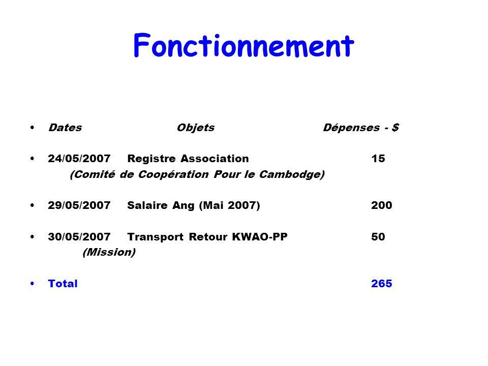 Fonctionnement Dates Objets Dépenses - $