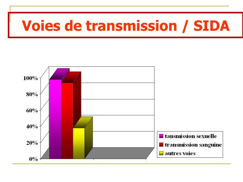 Voies de transmission / SIDA