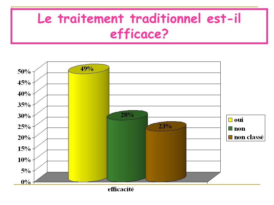 Le traitement traditionnel est-il efficace