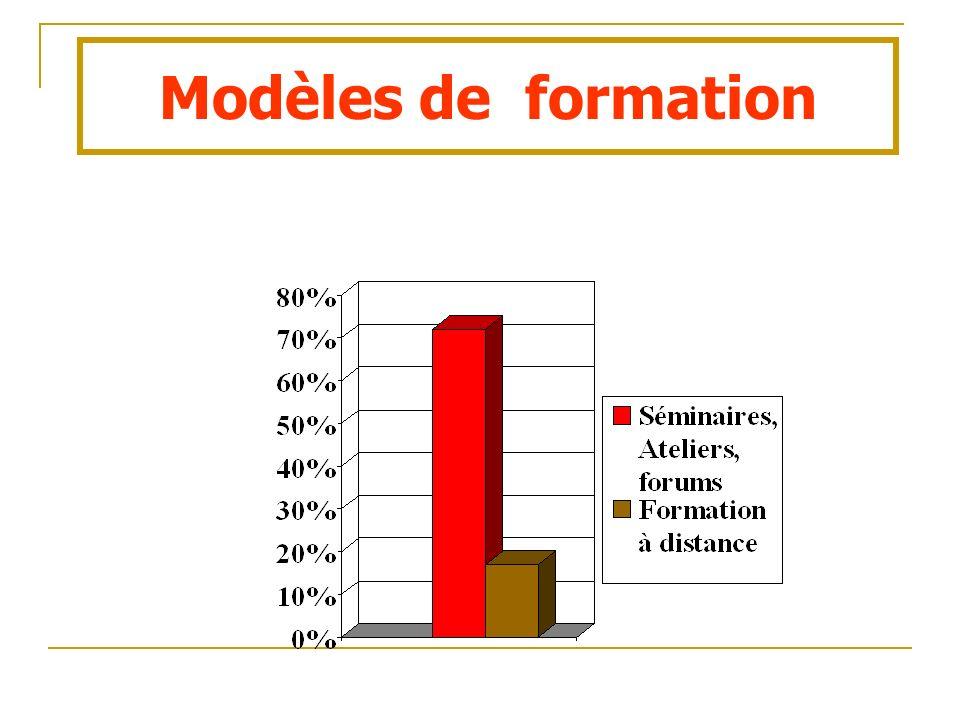 Modèles de formation