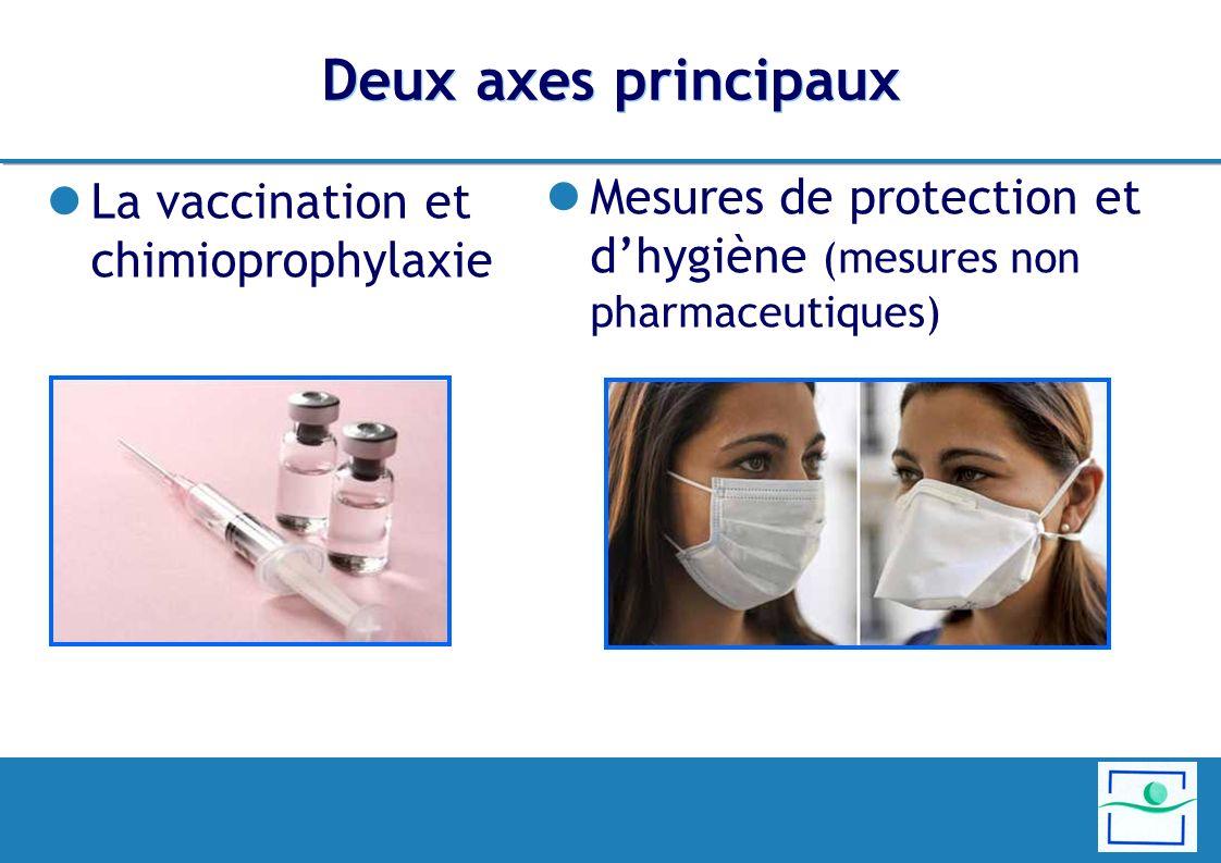Deux axes principaux La vaccination et chimioprophylaxie.