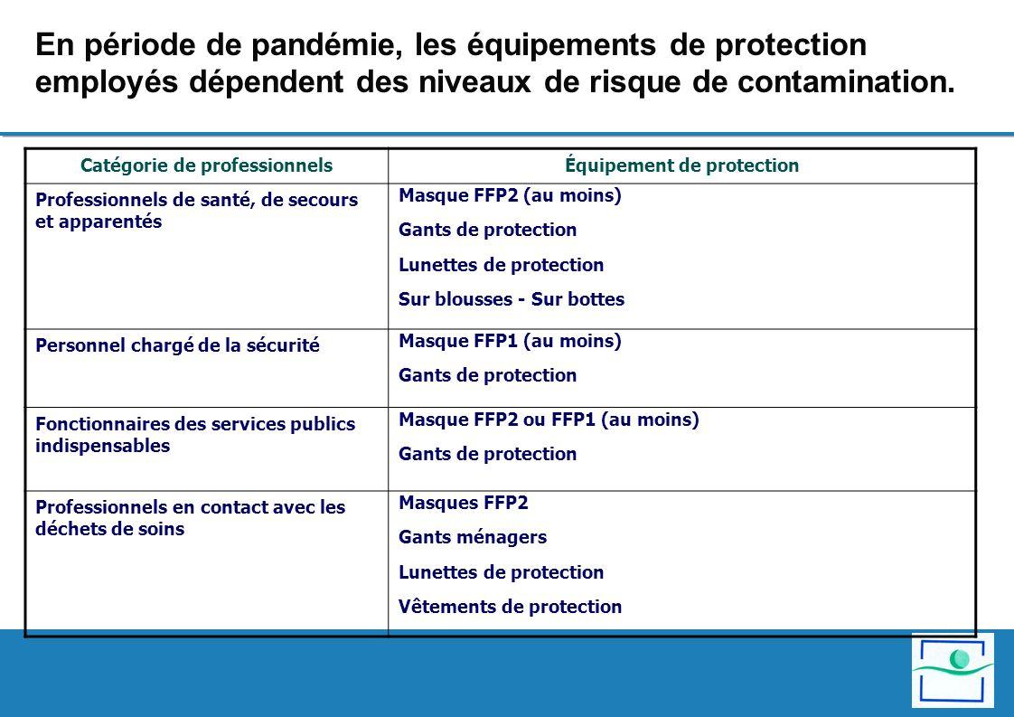Catégorie de professionnels Équipement de protection