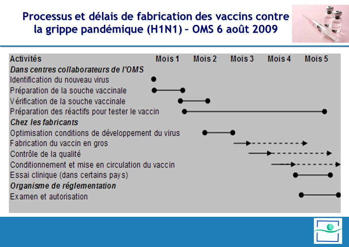 Processus et délais de fabrication des vaccins contre la grippe pandémique (H1N1) – OMS 6 août 2009