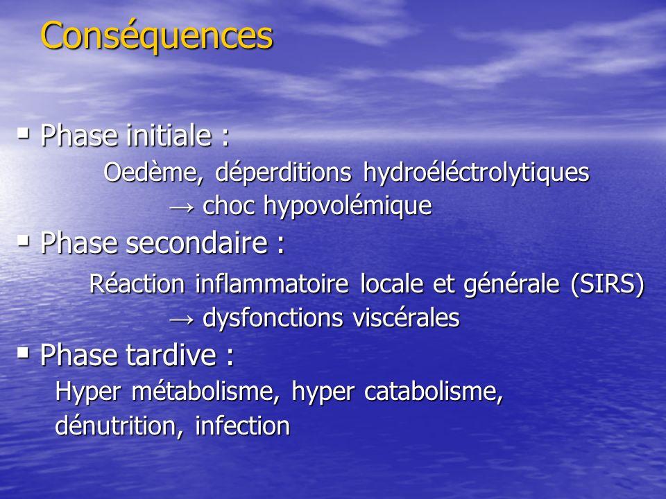 Conséquences Phase initiale : Phase secondaire :