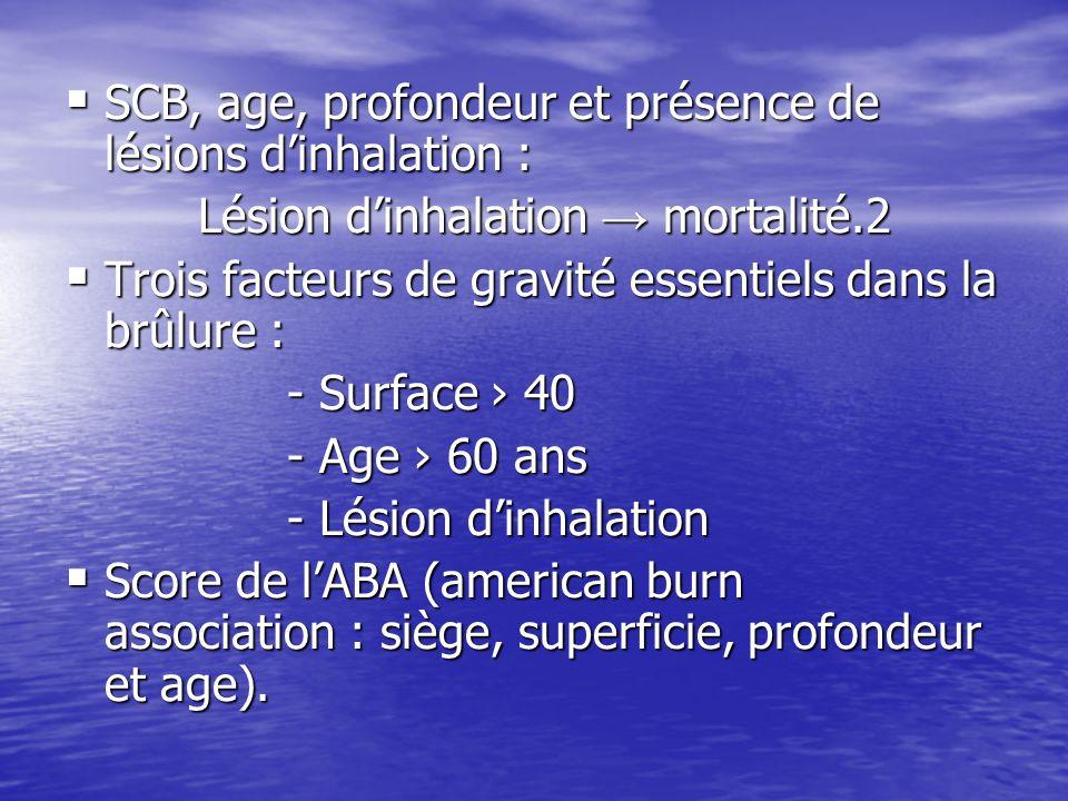 SCB, age, profondeur et présence de lésions d'inhalation :