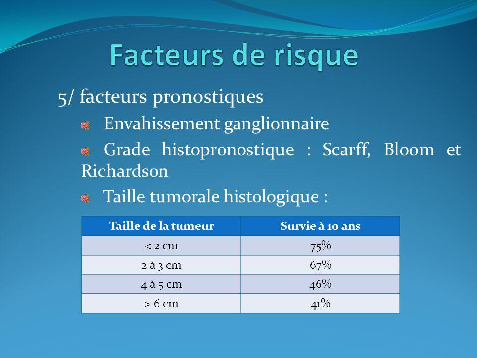 Facteurs de risque 5/ facteurs pronostiques