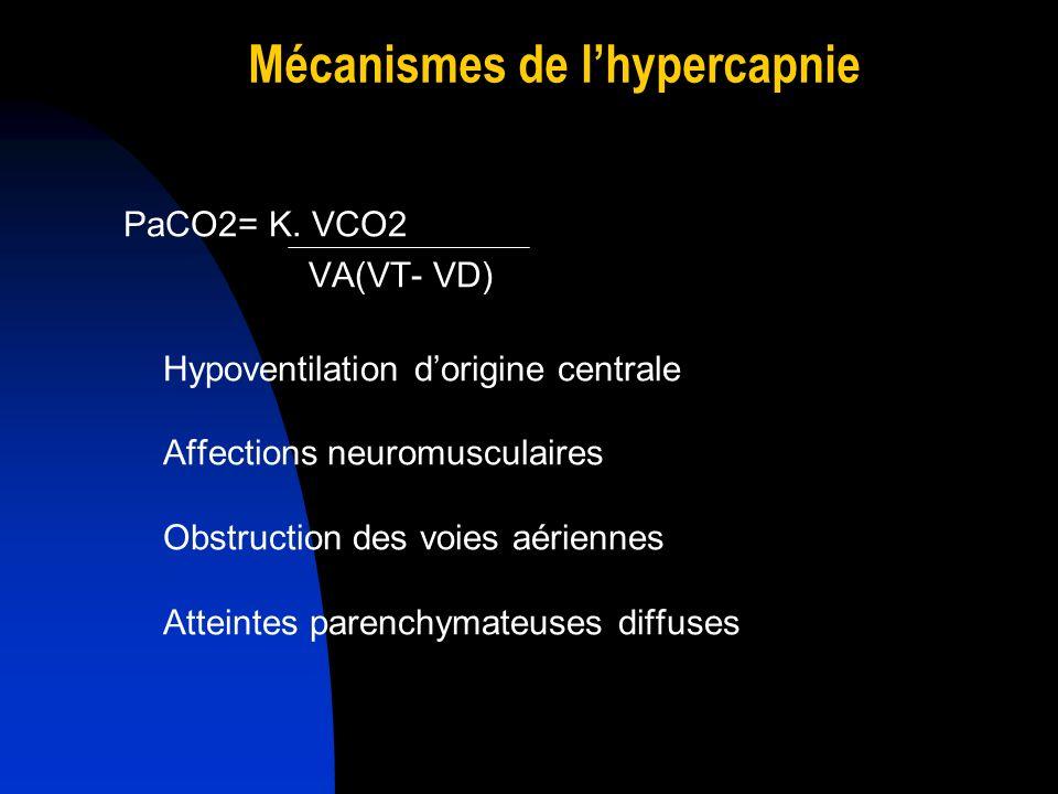Mécanismes de l'hypercapnie