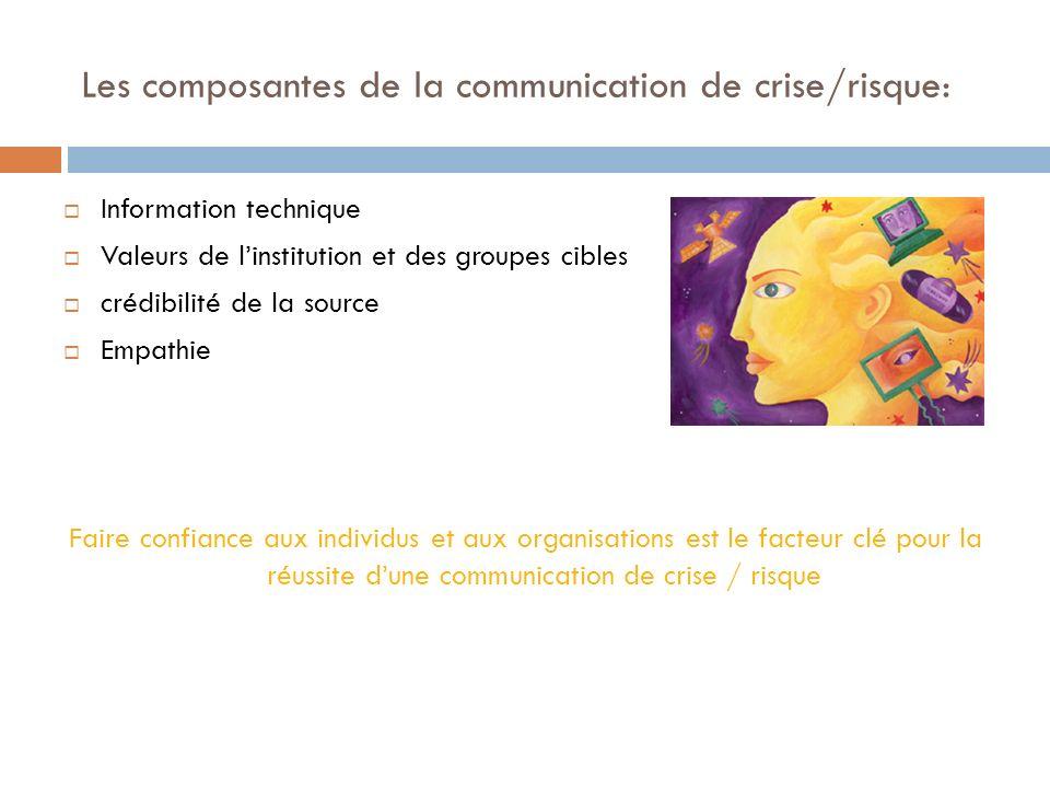 Les composantes de la communication de crise/risque: