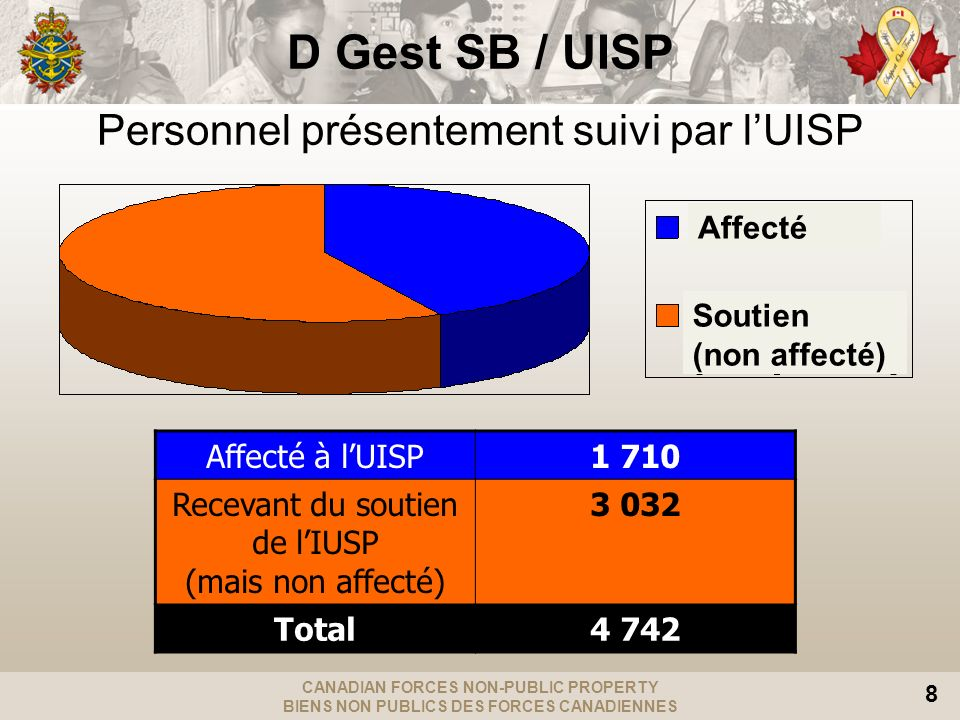 Personnel présentement suivi par l'UISP