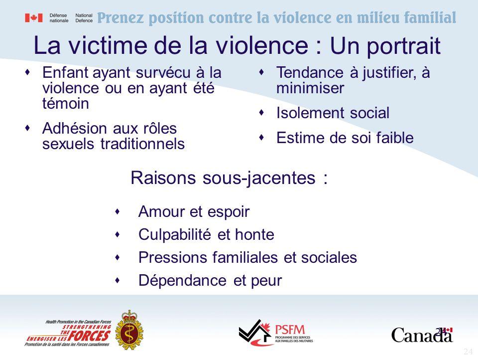 La victime de la violence : Un portrait