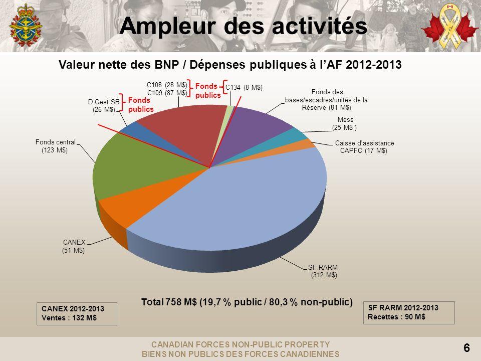 Ampleur des activités Valeur nette des BNP / Dépenses publiques à l'AF 2012-2013. Fonds publics. CANEX 2012-2013.