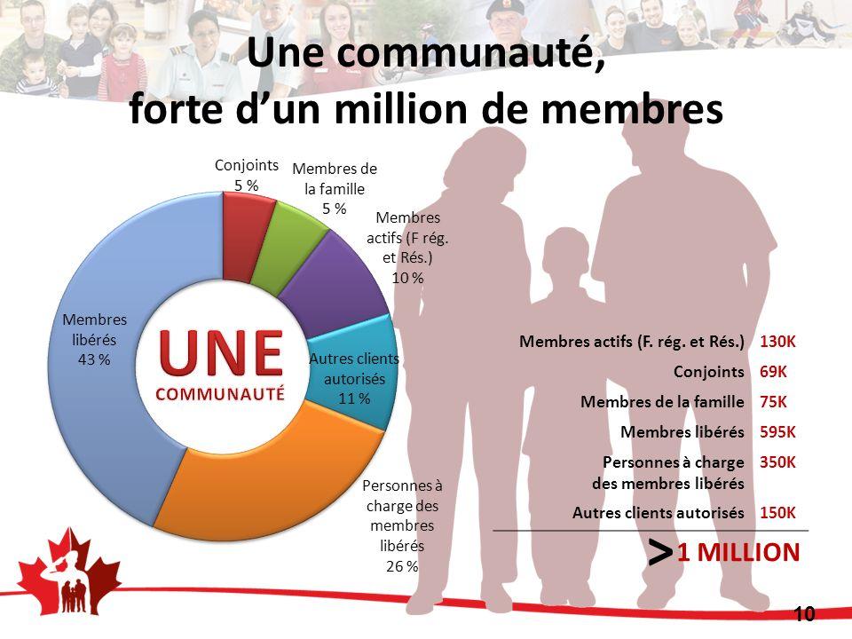 Une communauté, forte d'un million de membres