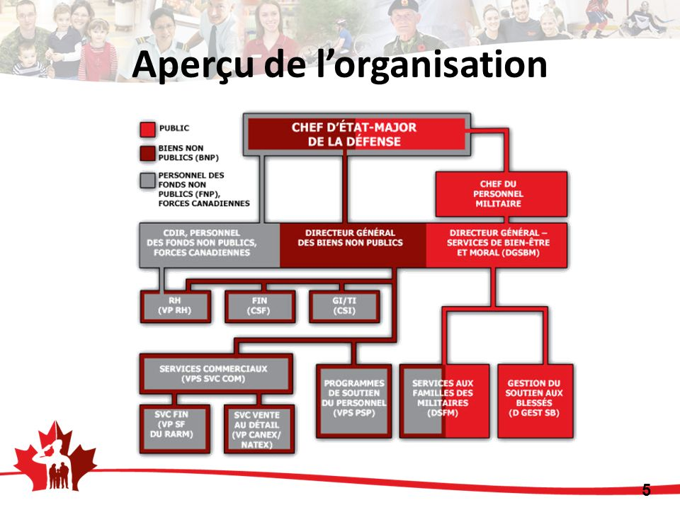 Aperçu de l'organisation