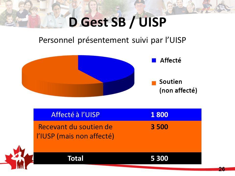 Recevant du soutien de l'IUSP (mais non affecté)