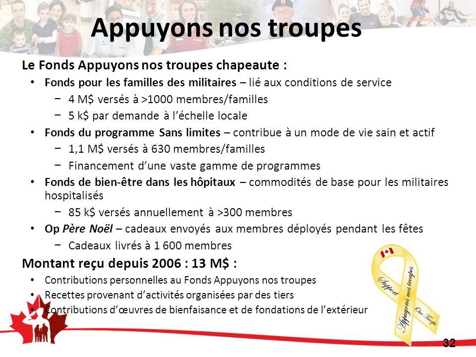 Appuyons nos troupes Le Fonds Appuyons nos troupes chapeaute :