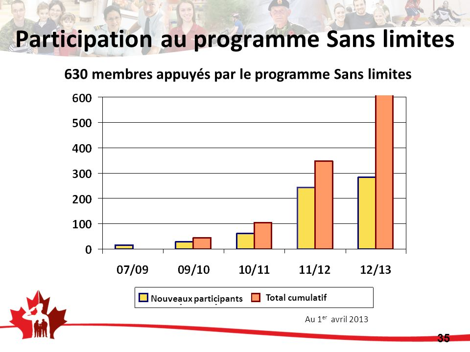 Participation au programme Sans limites