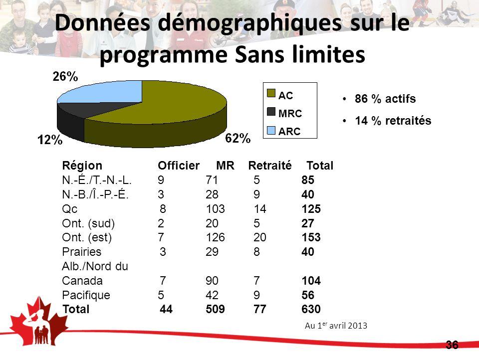 Données démographiques sur le programme Sans limites