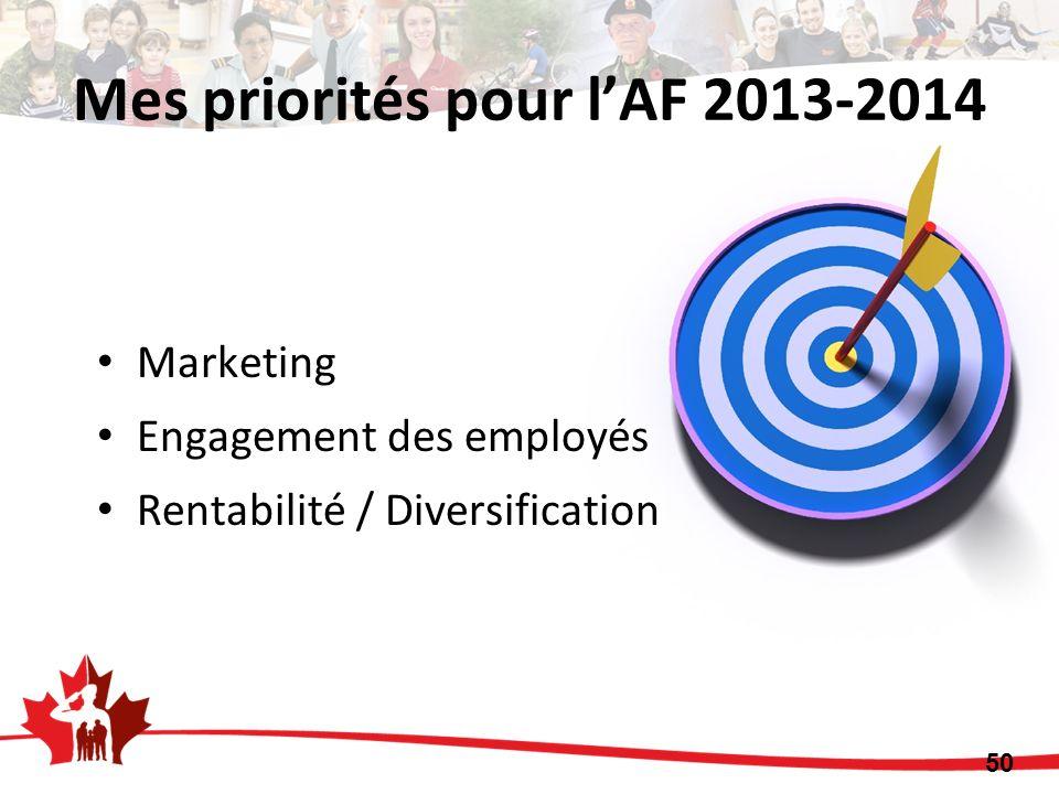 Mes priorités pour l'AF 2013-2014