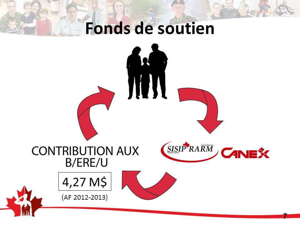 Fonds de soutien 4,27 M$ (AF 2012-2013)