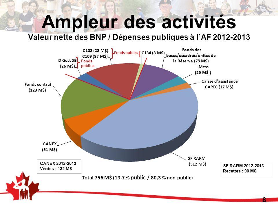 Ampleur des activités Valeur nette des BNP / Dépenses publiques à l'AF 2012-2013
