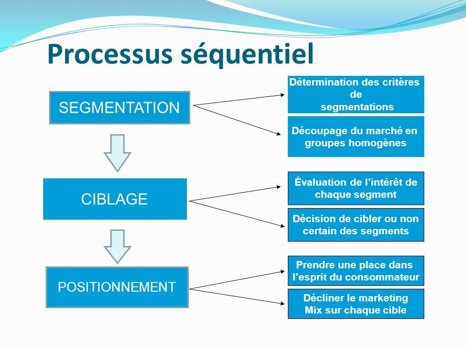 Processus séquentiel SEGMENTATION CIBLAGE POSITIONNEMENT