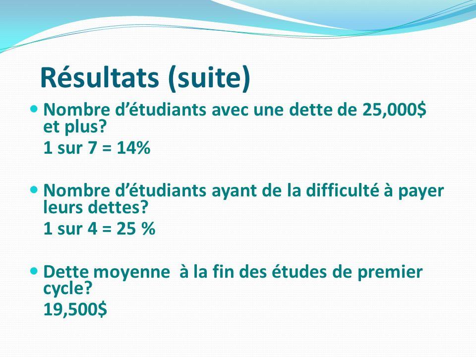 Résultats (suite) Nombre d'étudiants avec une dette de 25,000$ et plus 1 sur 7 = 14%
