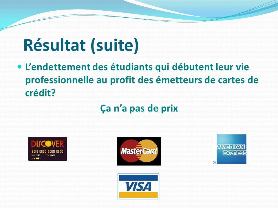 Résultat (suite) L'endettement des étudiants qui débutent leur vie professionnelle au profit des émetteurs de cartes de crédit